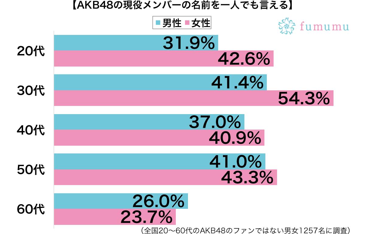 AKB48の現役メンバーグラフ