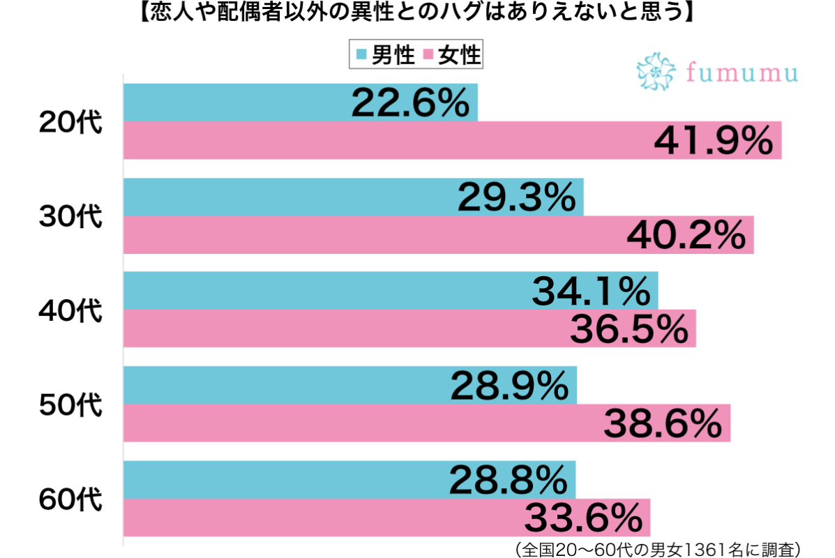 異性とハグ性年代別グラフ