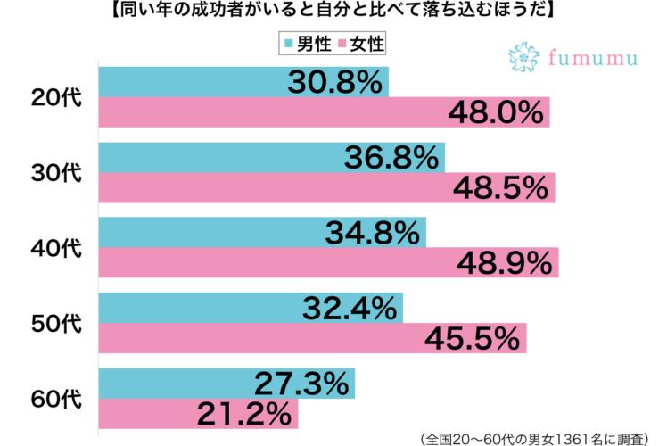 同い年の成功者と比べて落ち込む性別・年代別グラフ