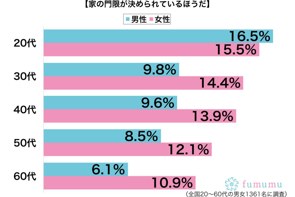 門限が決められている性別・年代別グラフ