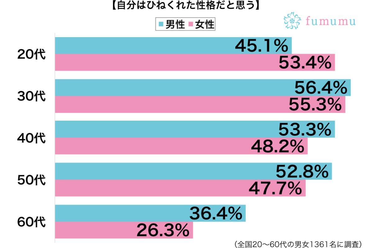 ひねくれた性格性別・年代別グラフ