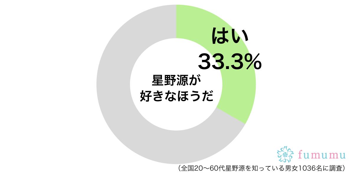 星野源円グラフ
