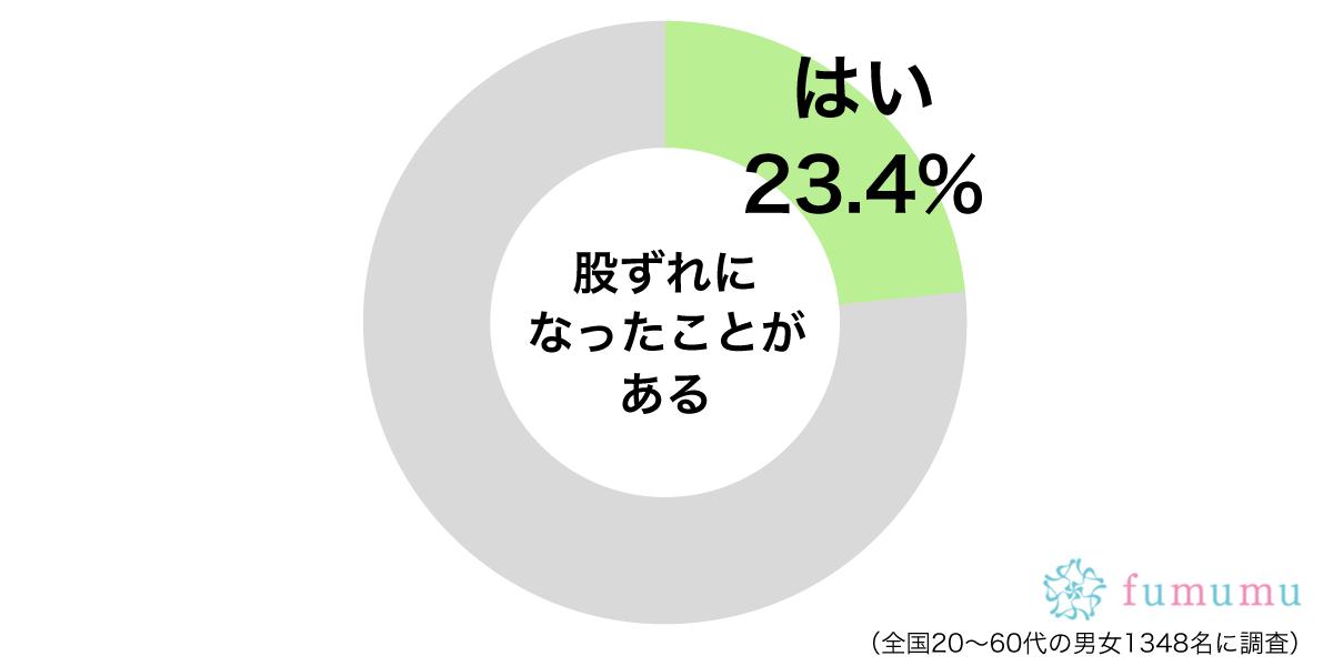 股ずれグラフ