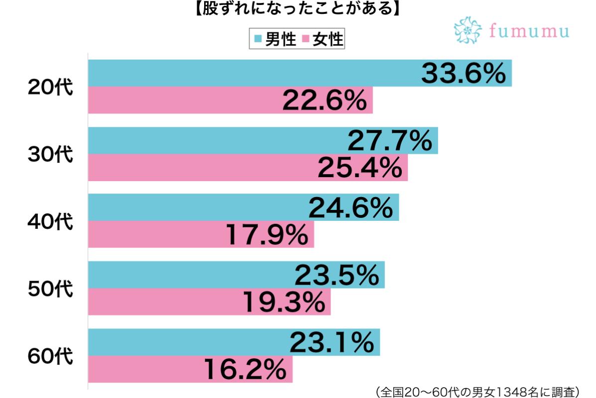 股ずれ性別・年代別グラフ