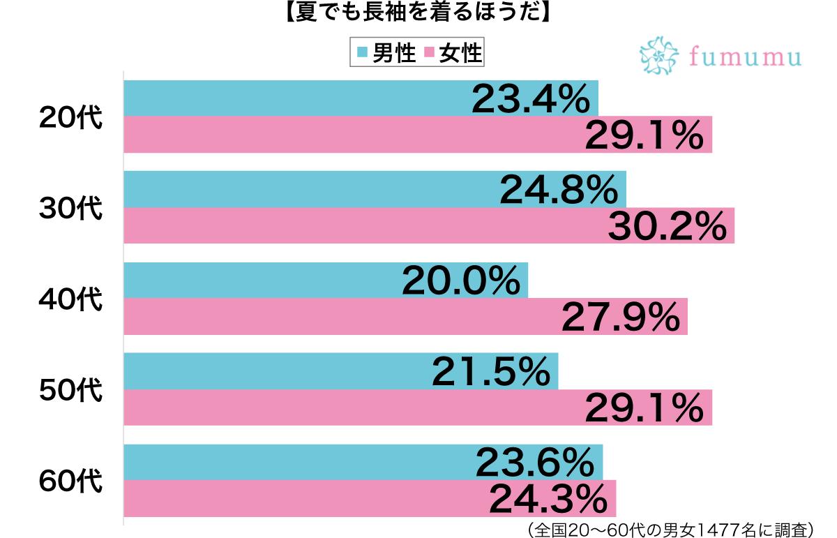 夏でも長袖を着る性別・年代別グラフ