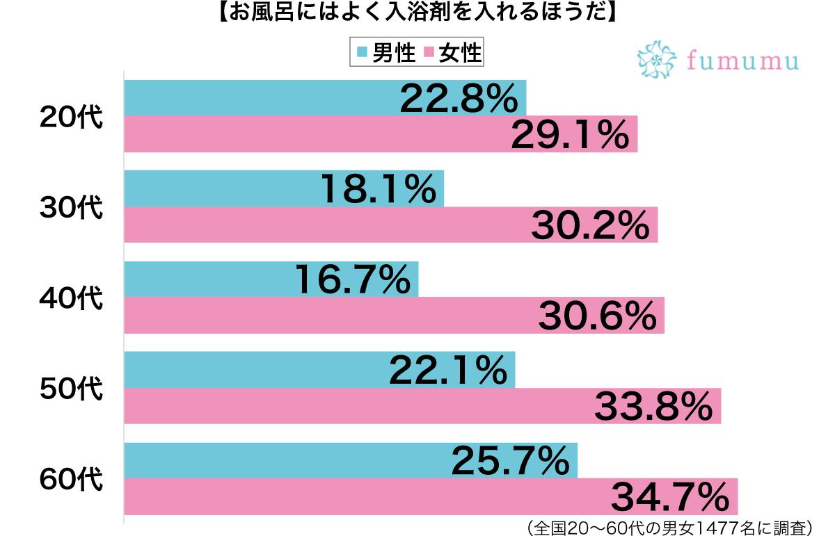 お風呂に入浴剤を入れる性別・年代別グラフ