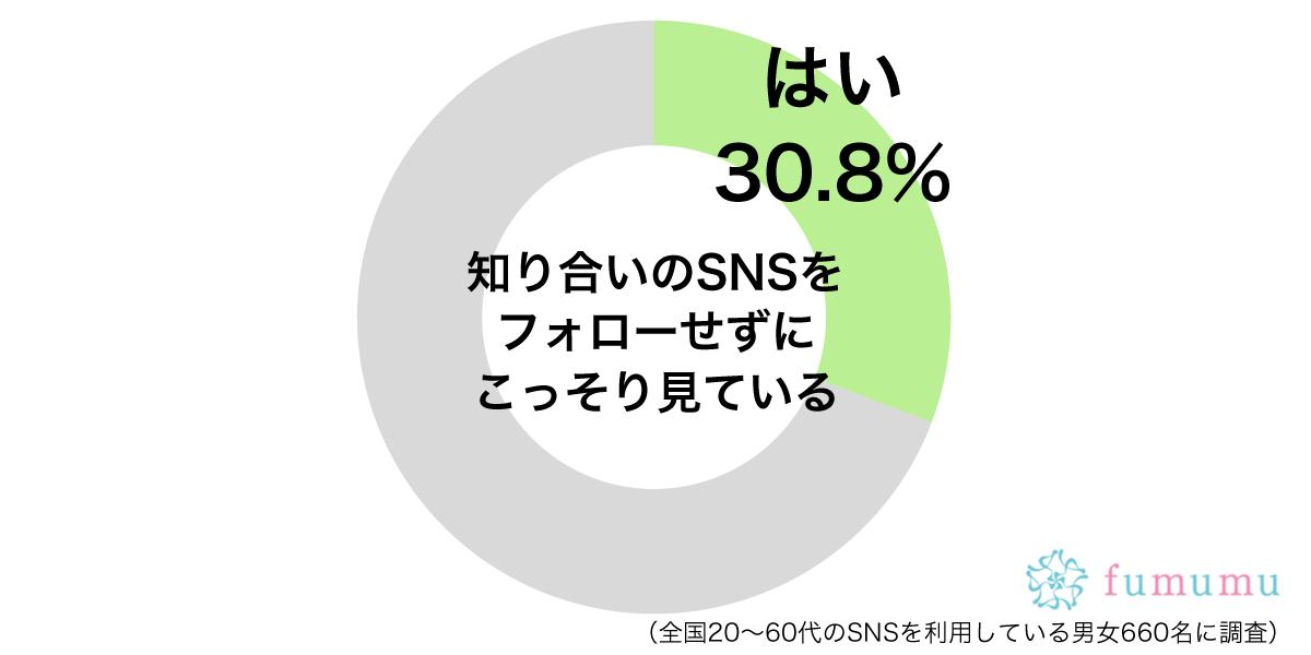 知り合いSNSをこっそりとチェックグラフ