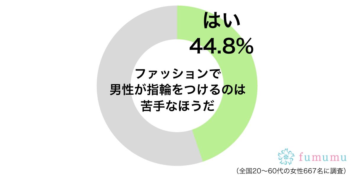男性の指輪グラフ