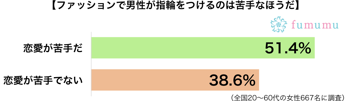 男性の指輪傾向別グラフ