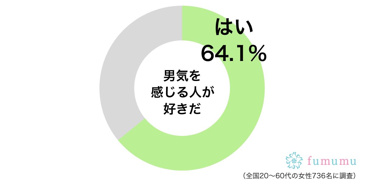 男気グラフ
