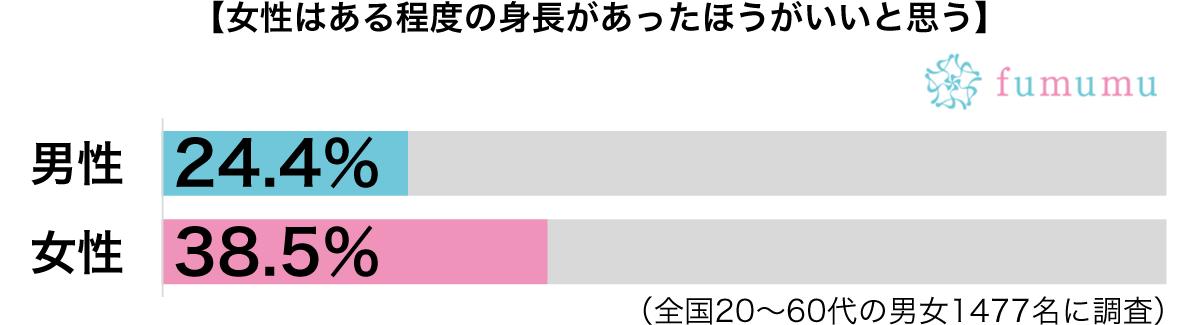 女性の身長男女別グラフ