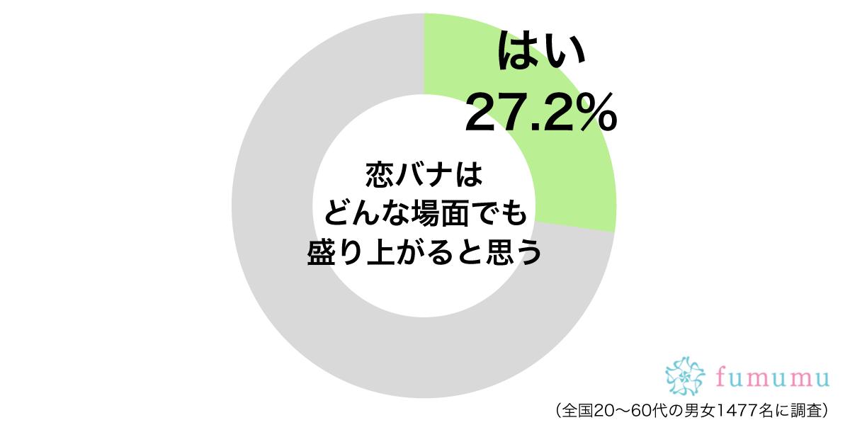 恋バナグラフ