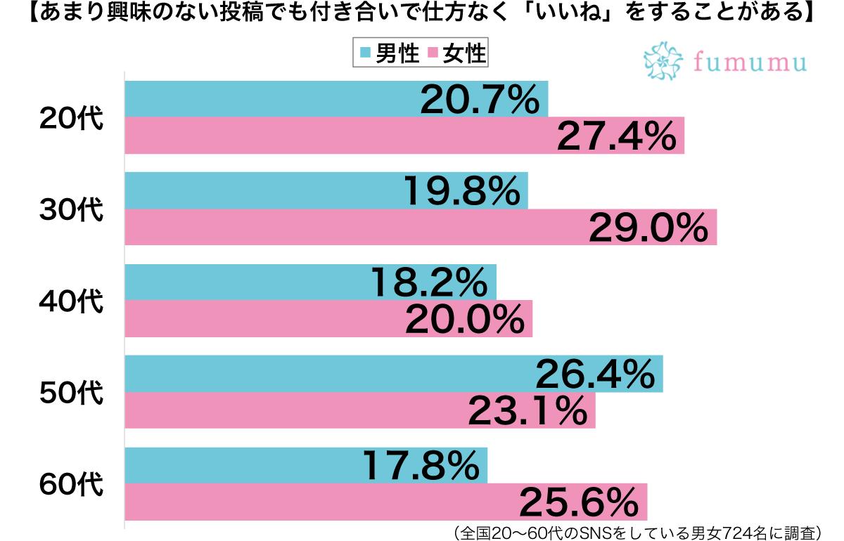 SNSで付き合いでいいねをする性別・年代別グラフ