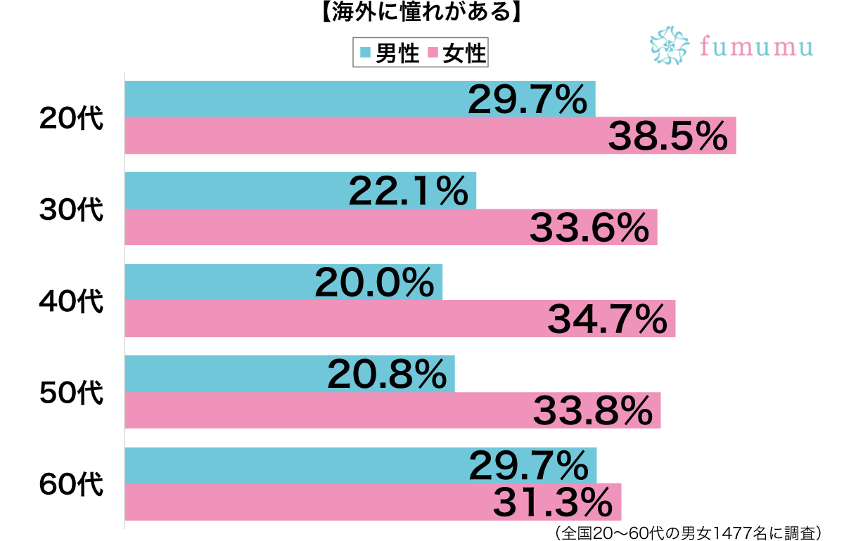 海外に憧れがある性別・年代別グラフ