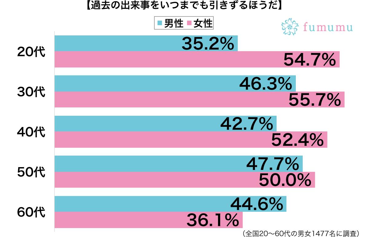 過去の出来事を引きずる性別・年代別グラフ