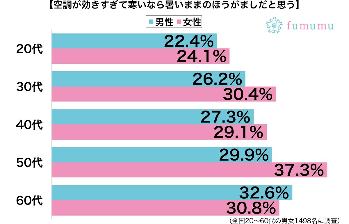 冷房が効きすぎで寒いなら暑いほうがまし性別・年代別グラフ