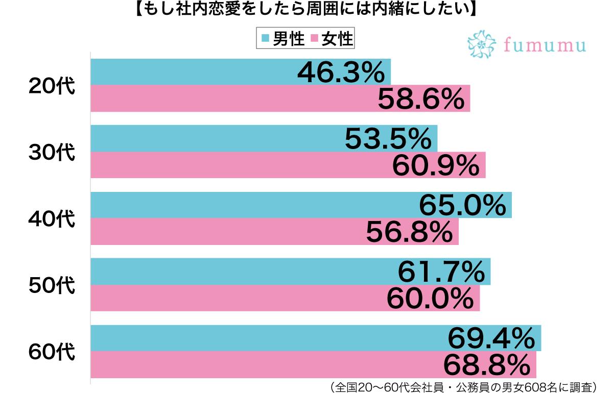 社内恋愛をしたら内緒にしたい性別・年代別グラフ