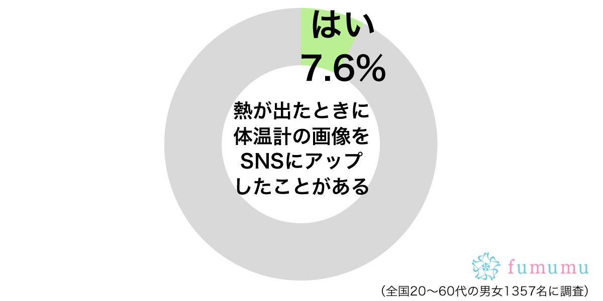 熱が出たときに体温計の画像をSNSにアップグラフ