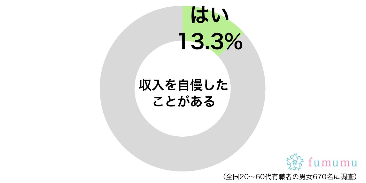 収入自慢グラフ