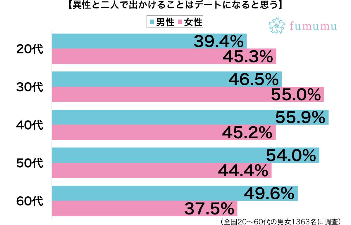 異性と二人で出かけるとデート性別・年代別グラフ