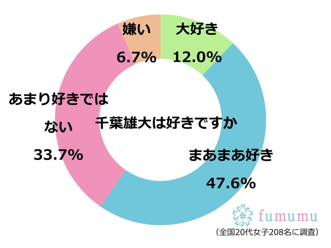 千葉雄大 グラフ