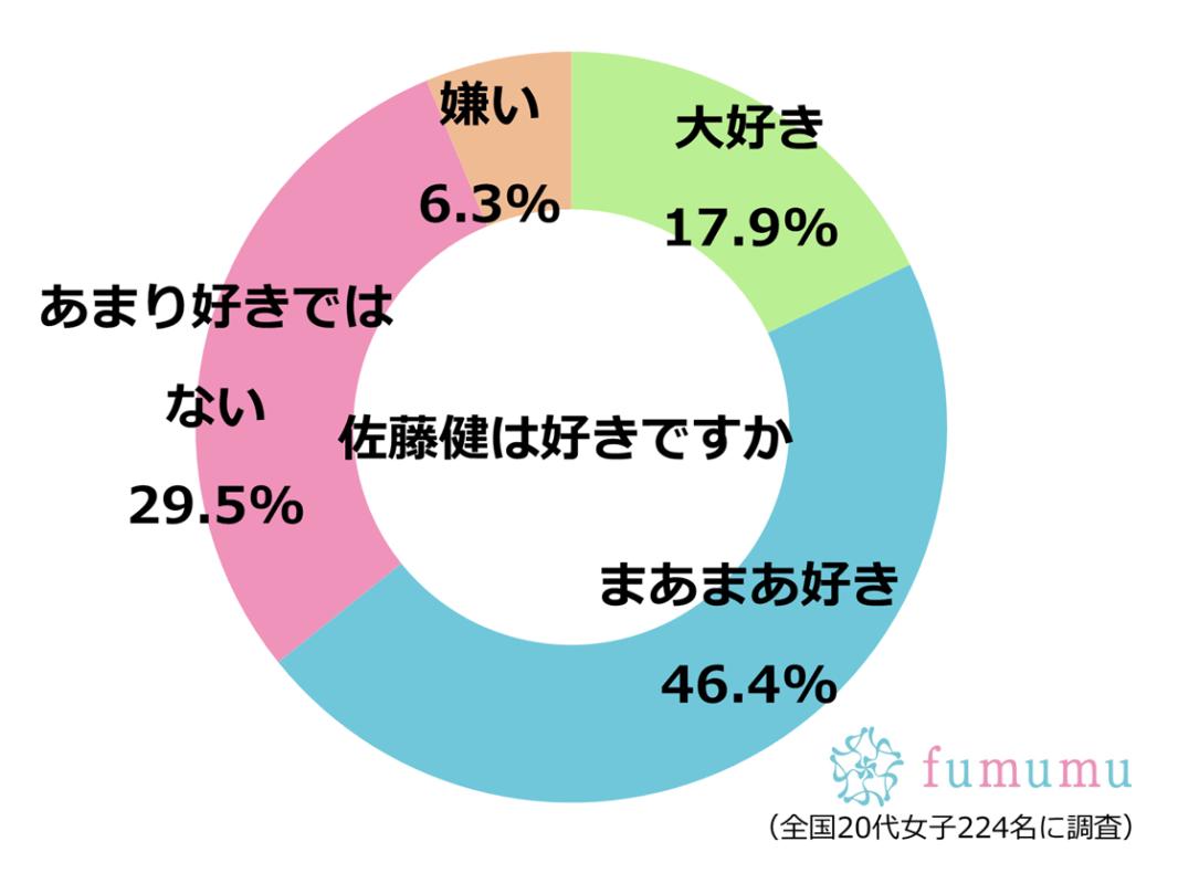 佐藤健 グラフ