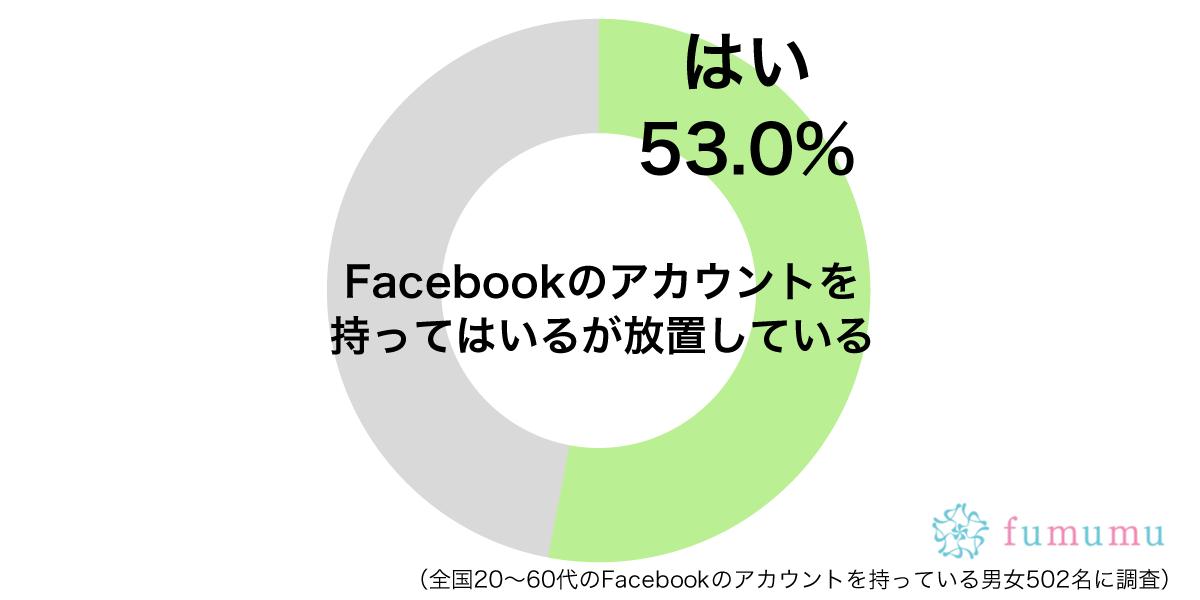 Facebookのアカウントを持っているが放置しているグラフ