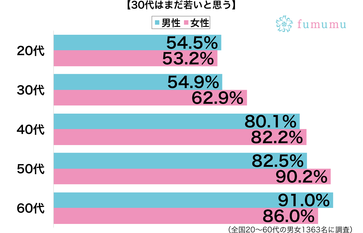 30代はまだ若いと思う性別・年代別グラフ