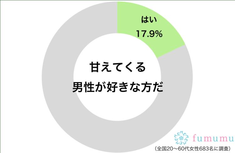甘えた男性円グラフ