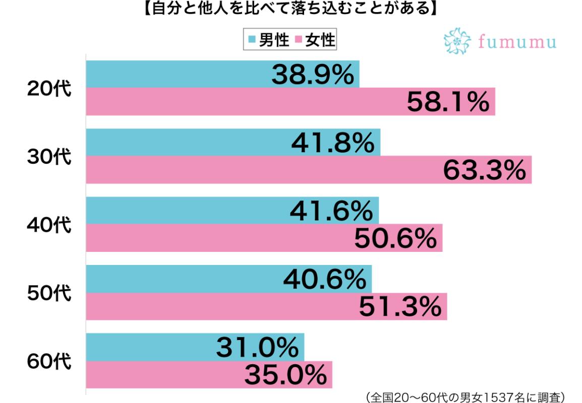 自分と他人を比べて落ち込むことがある性別・年代別グラフ