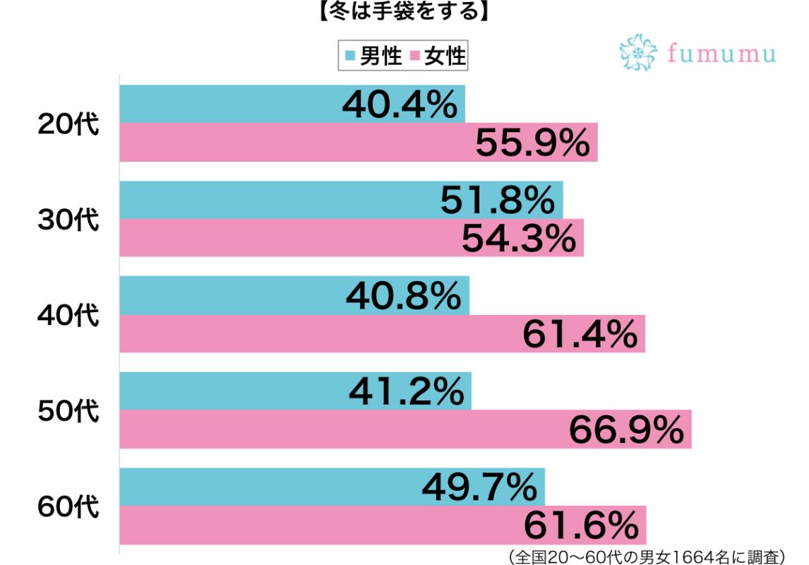 冬は手袋をする性別・年代別グラフ