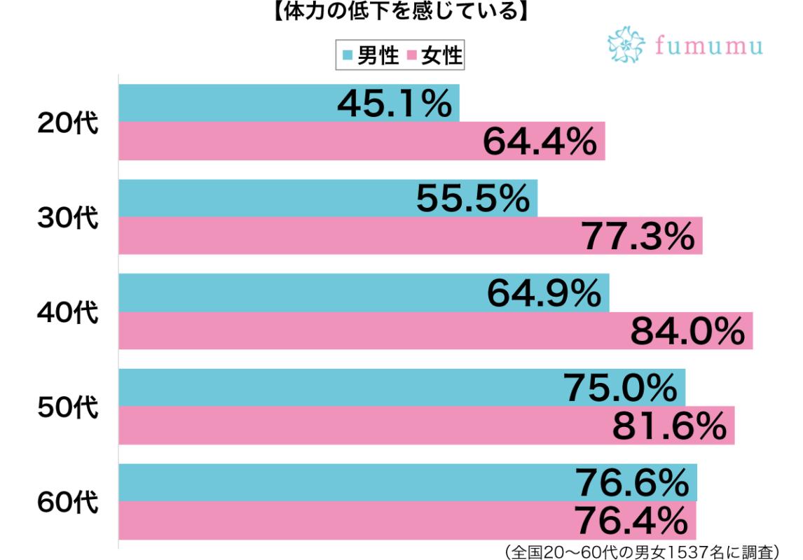 体力の低下を感じている性別・年代別グラフ