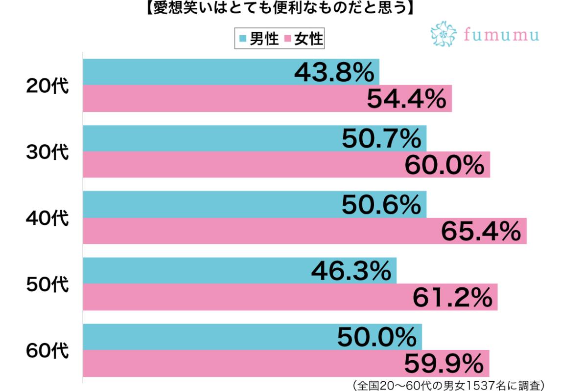 愛想笑いはとても便利なものだと思う性別・年代別グラフ