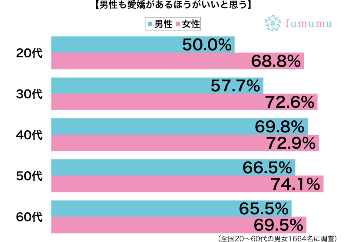 男性も愛嬌があるほうがいい性別・年代別グラフ