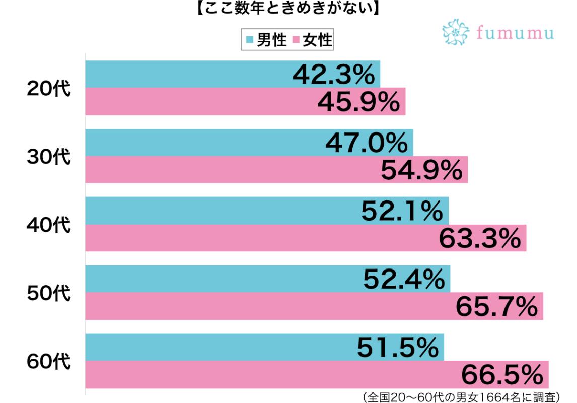 ときめきがない性年代別グラフ