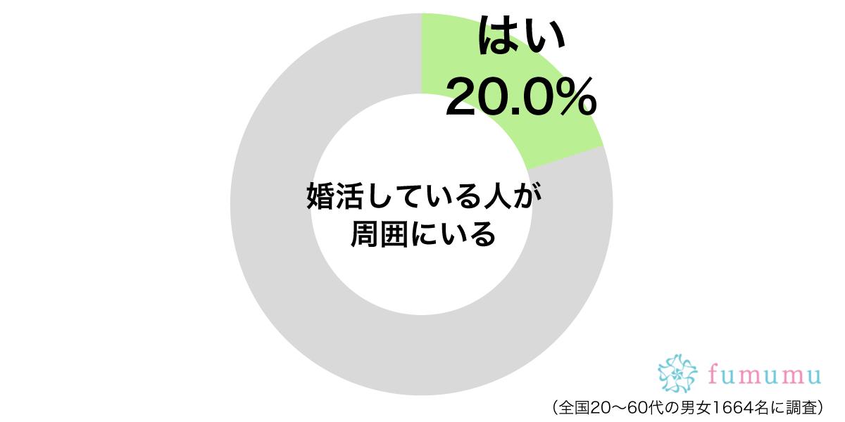 婚活している人が周囲にいるグラフ