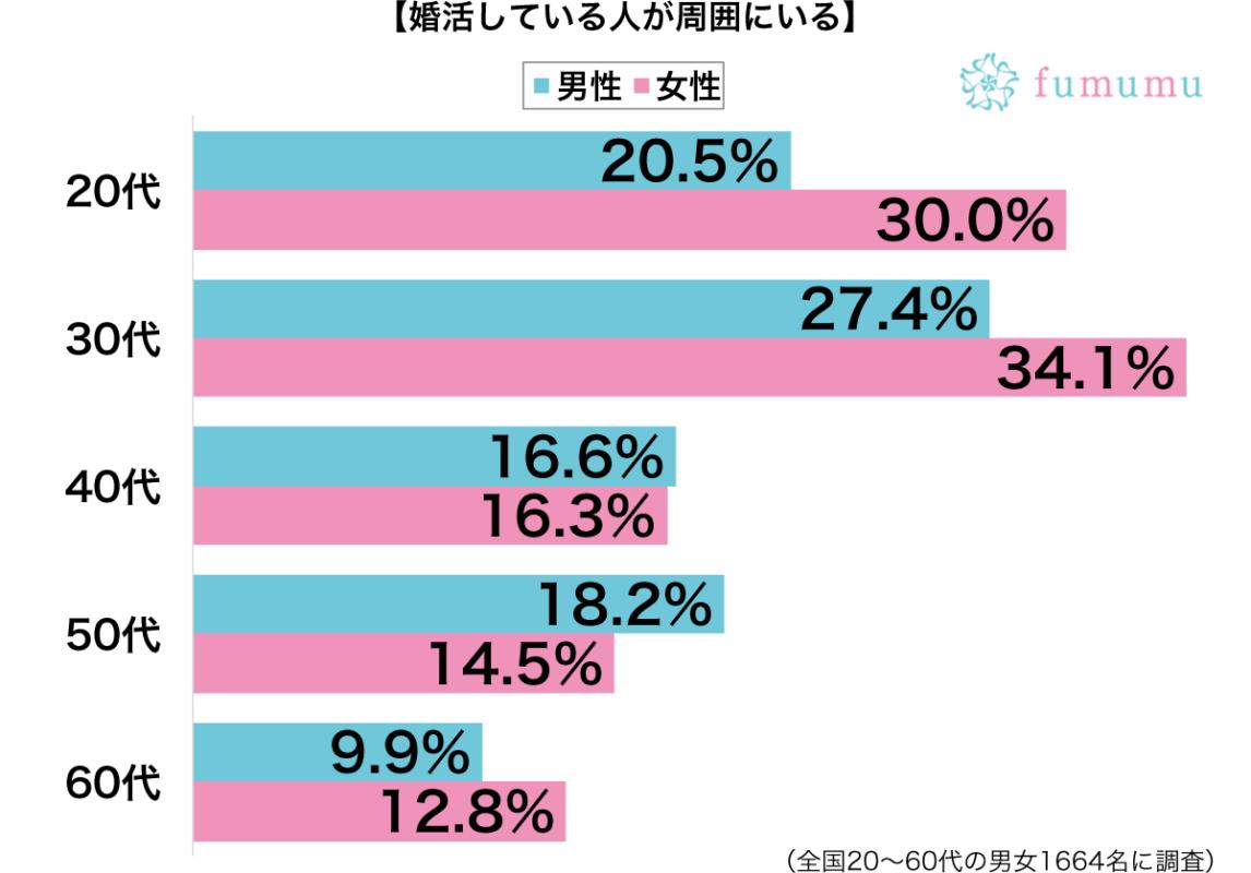 婚活している人が周囲にいる性別・年代別グラフ