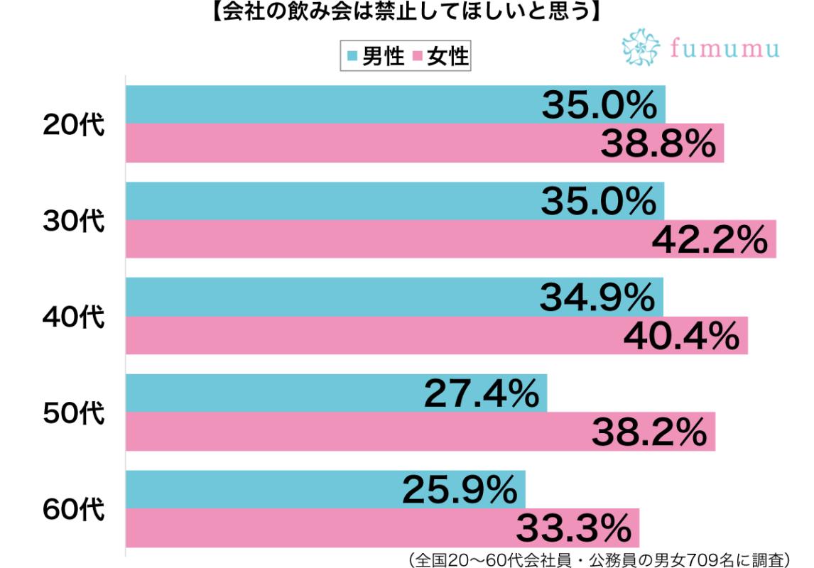 会社の飲み会は禁止してほしいと思う性別・年代別グラフ