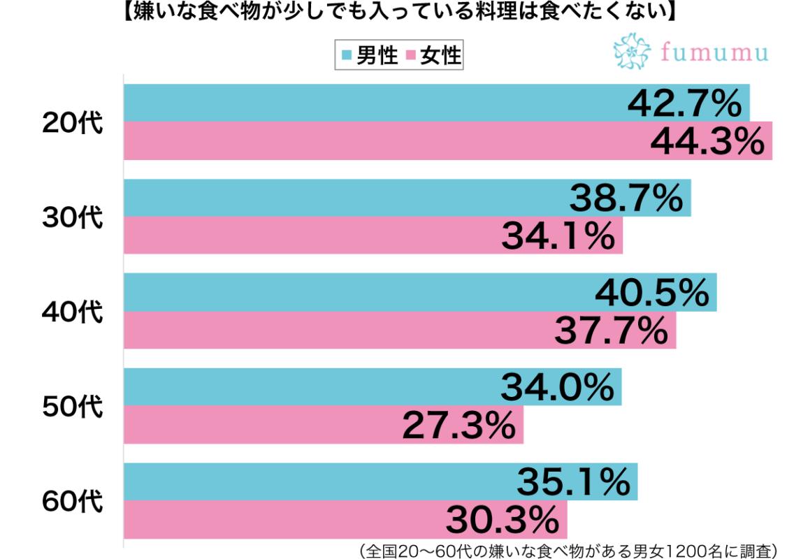 嫌いな食べ物が少しでも入っている料理は食べたくない性別・年代別グラフ