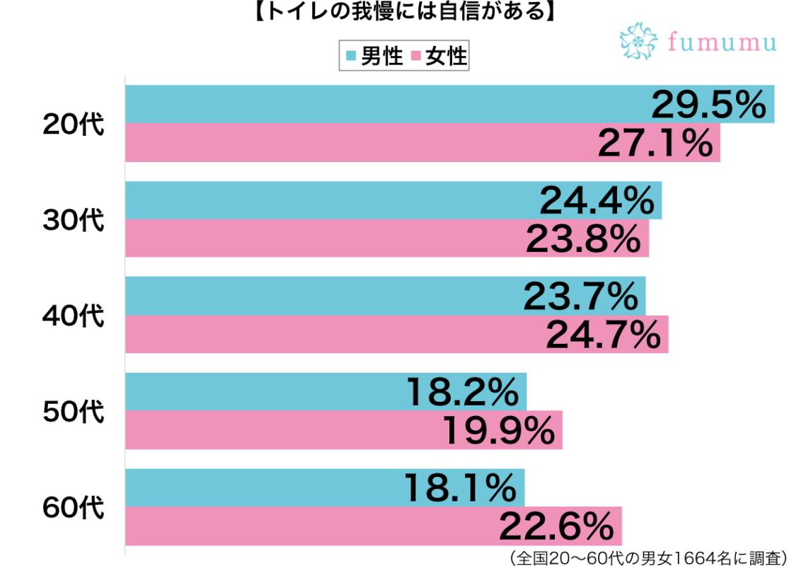 トイレの我慢には自信がある性別・年代別グラフ