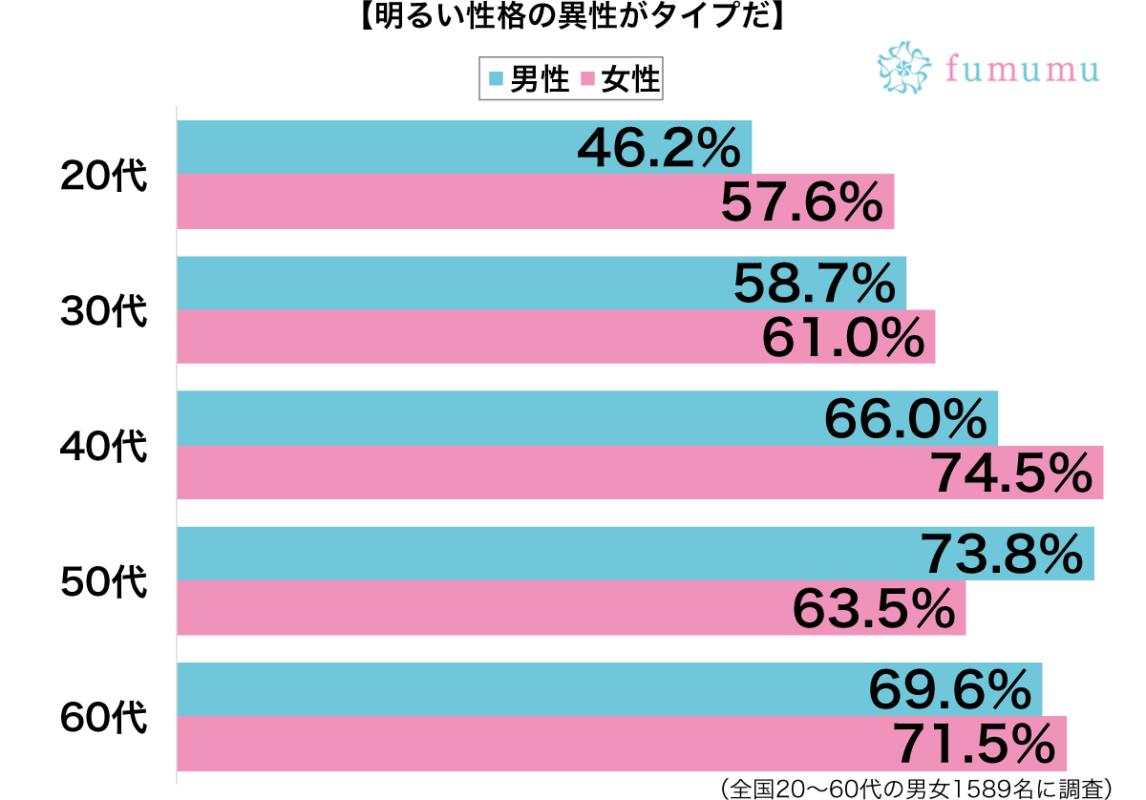 明るい性格の異性がタイプ性別・年代別グラフ