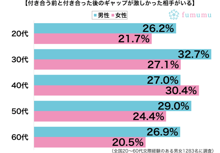 付き合う前と付き合った後のギャップが激しかった相手がいる性別・年代別グラフ