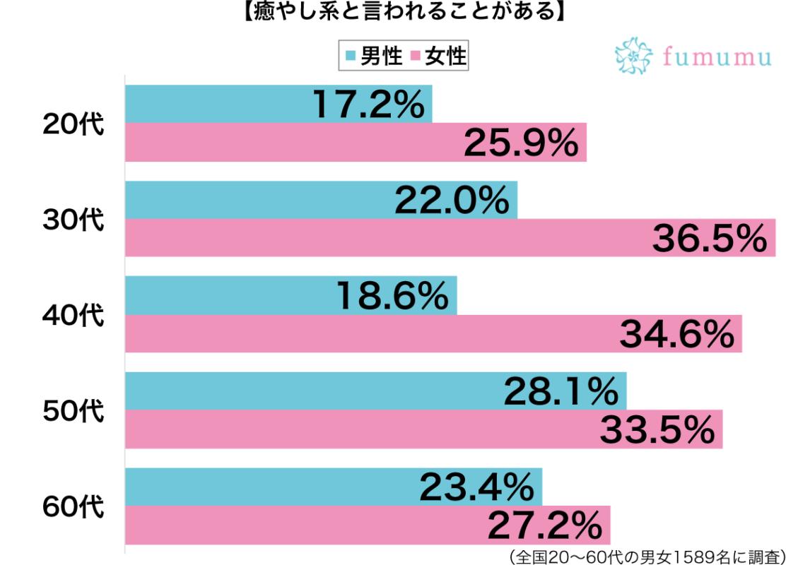 癒やし系と言われることがある性別・年代別グラフ