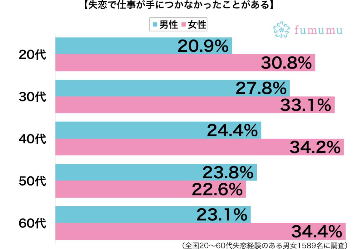 失恋で仕事が手につかなかった性別・年代別グラフ