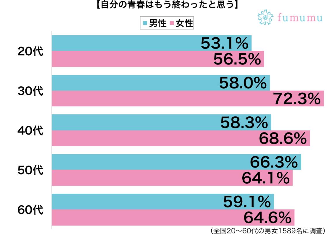 自分の青春はもう終わったと思う性別・年代別グラフ