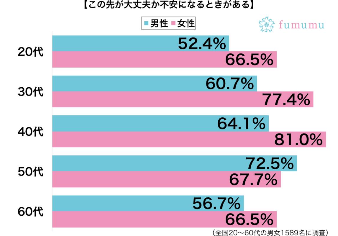 この先が大丈夫か不安になるときがある性別・年代別グラフ