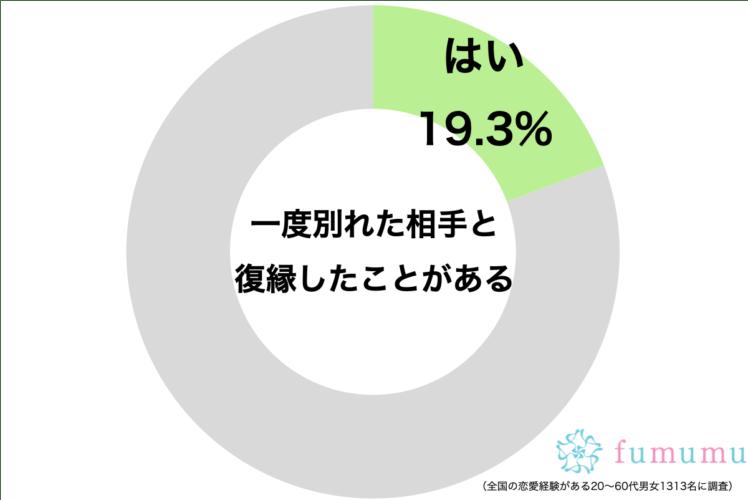 復縁経験者グラフ