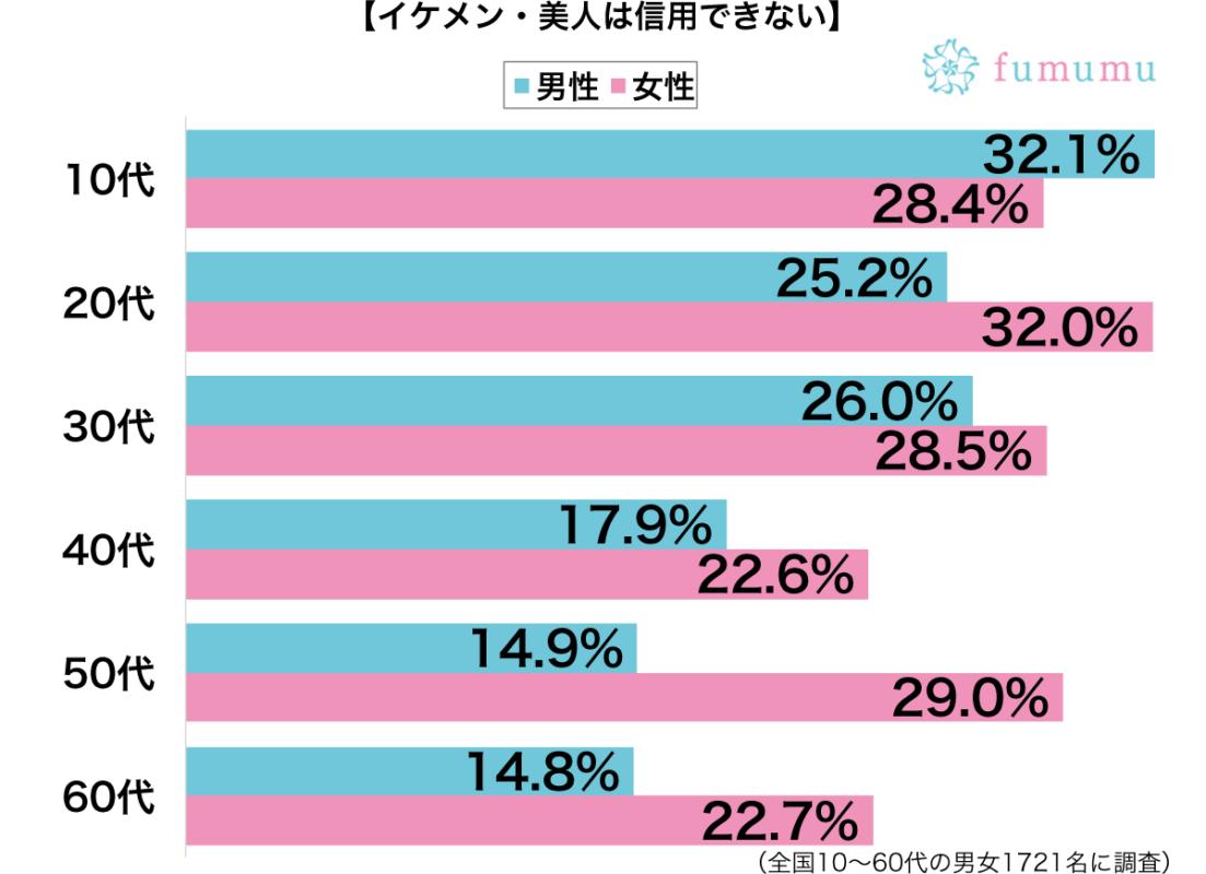 イケメン・美人は信用できない性別・年代別グラフ