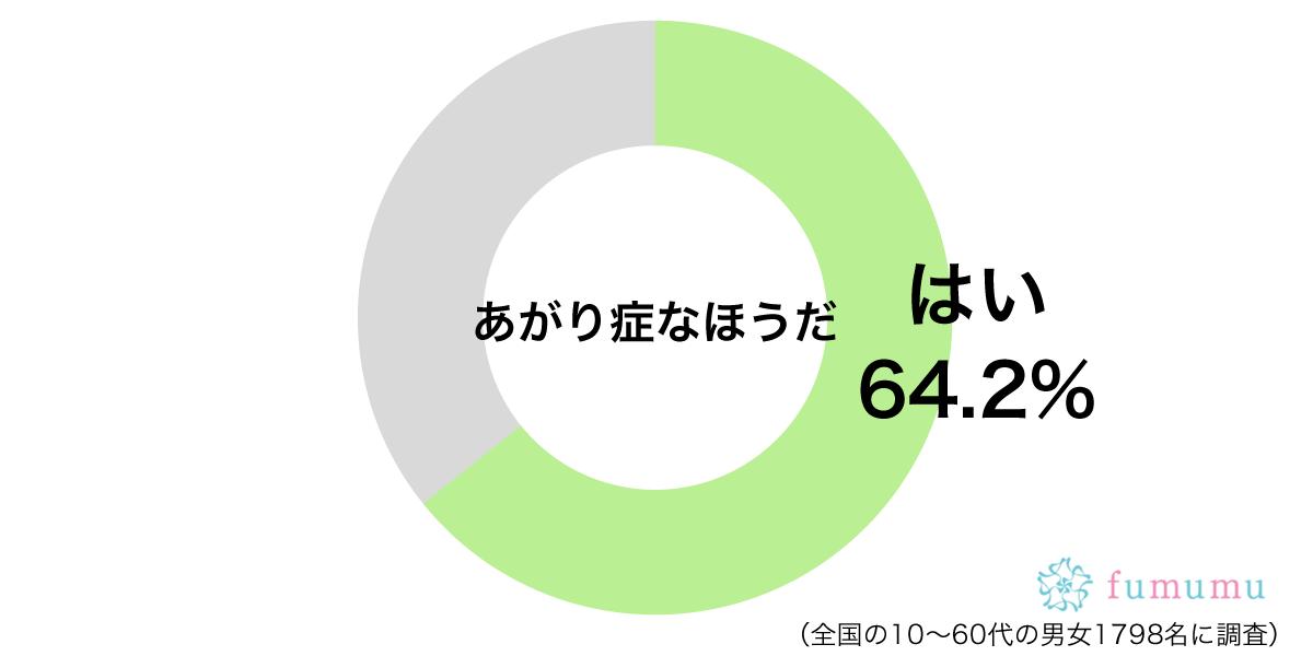 あがり症グラフ